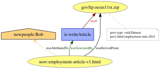 PROV-N JavaScript Editor Screenshot